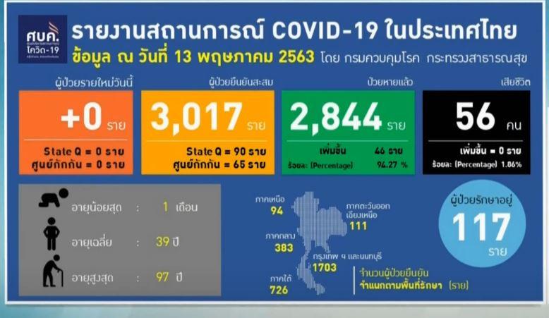 【2020年5月13日】ついにタイで新規コロナ感染者が0人に!