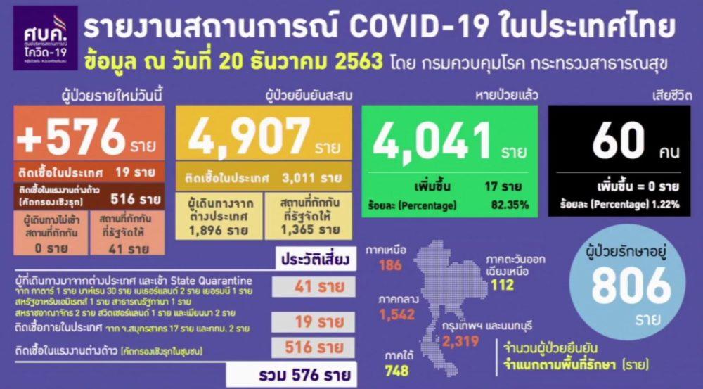 新型コロナ再流行!?タイで大型クラスター発生!1県だけで548人の新規感染!これって…