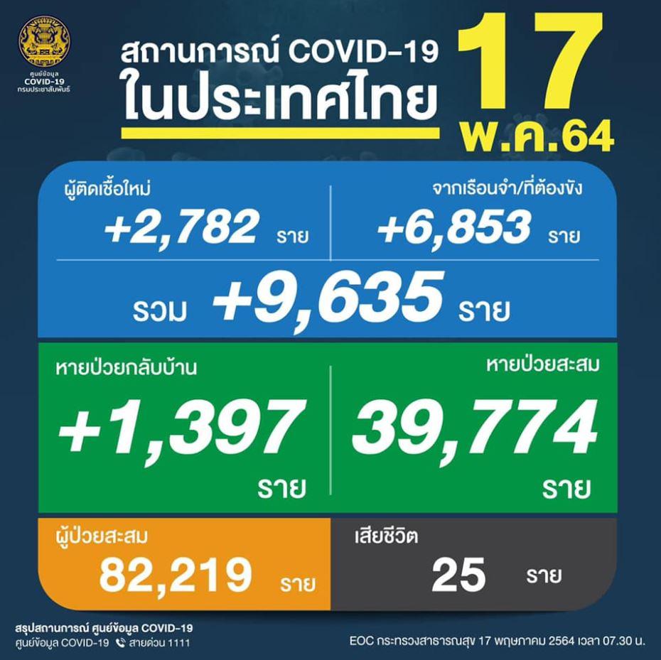 【速報】タイのコロナ新規感染者が過去最多!!一日で9,635人…原因は刑務所内クラスター